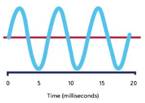 Различия между импульсным и статическим магнитным полем
